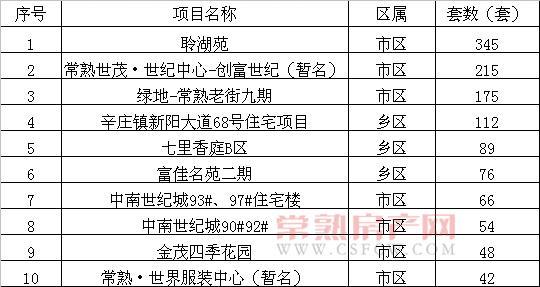 2012年12月常熟市共售出商品房2612套