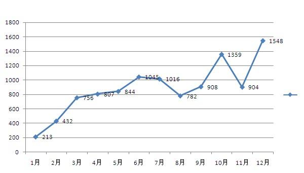 2012年常熟楼市:多方博弈中 市场开始回归