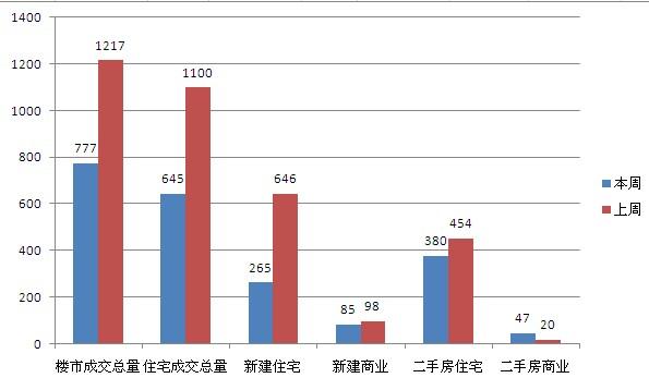 3月第四周常熟楼市成交777套环比下跌36.15%