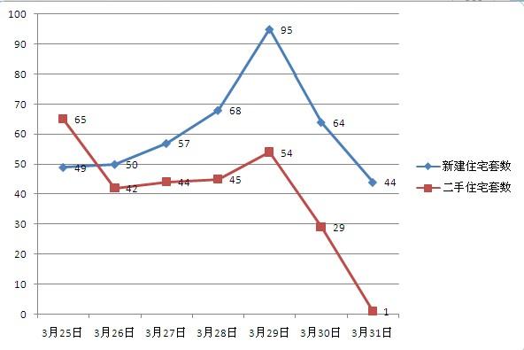 3月第五周常熟楼市成交837套环比上涨7.72%