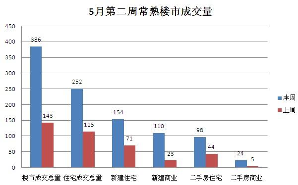 5月第二周常熟楼市成交386套环比上涨169.93%