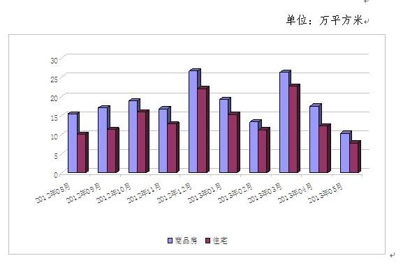 房管处统计:5月常熟商品房成交量为今年最低