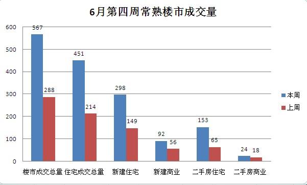 6月第四周常熟楼市成交567套环比上涨96.88%