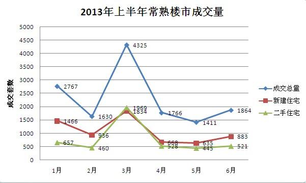 2013上半年常熟楼市成交约8651套成功收尾