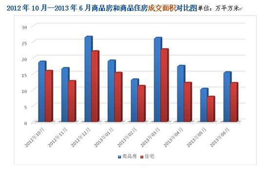 2013上半年常熟市新建商品房成交超百万平米
