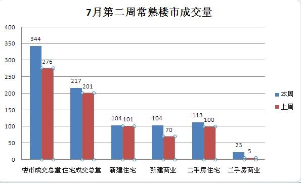 7月第二周常熟楼市成交344套环比上涨24.64%