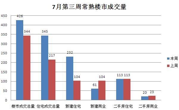 7月第三周常熟楼市成交426套环比上涨23.84%
