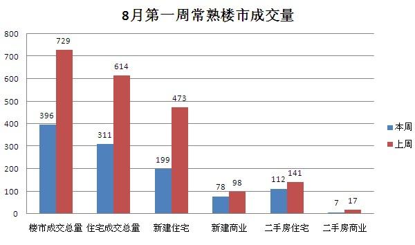 8月第一周常熟楼市成交396套环比下跌45.68%