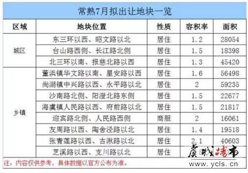 三季度,常熟计划推出20余宗住宅用地