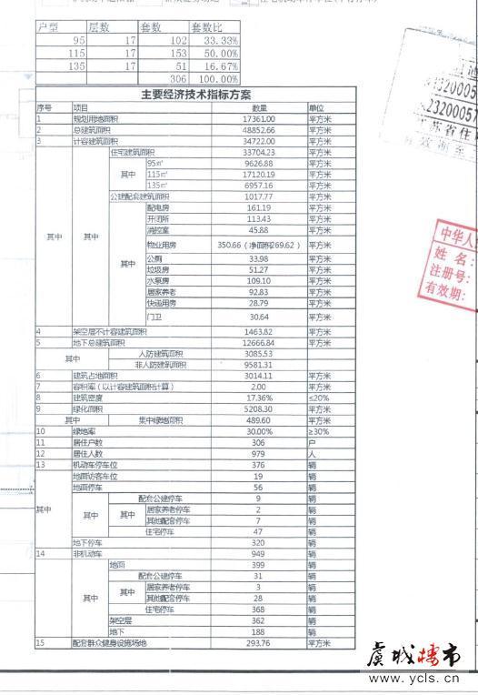 尚湖镇又添新项目 弘阳项目效果图户型配比曝光